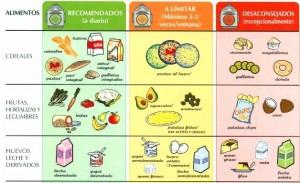 Tabla del colesterol de alimentos prohibidos y recomendados