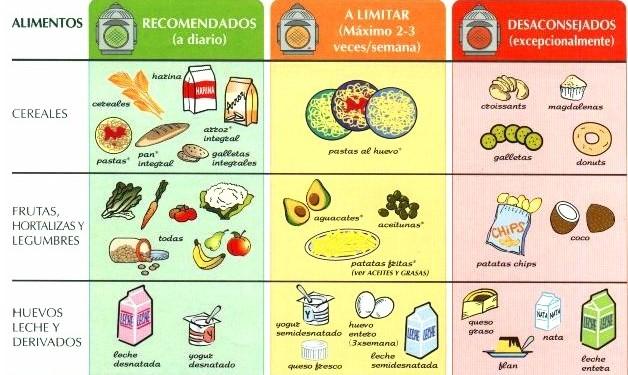 Tabla del colesterol de alimentos recomendados y prohibidos - Alimentos buenos en el embarazo ...