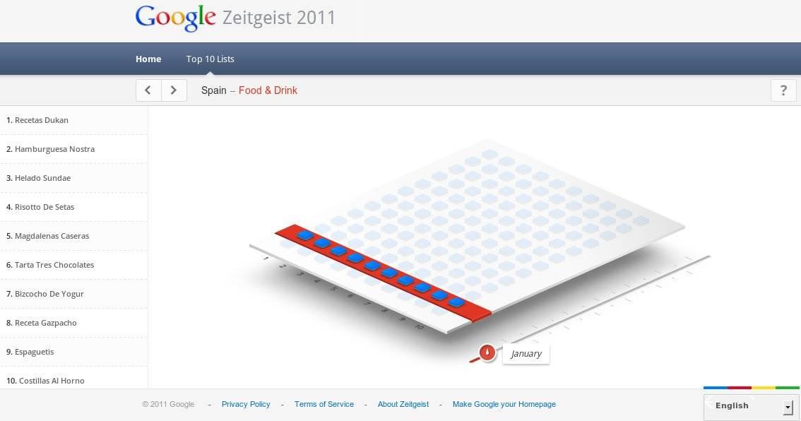 Lista Googlezeitgeist de búsquedas de comida y bebida en España, en 2011