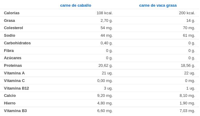 Comparativa: propiedades de la carne de caballo y la carne de vaca grasa.
