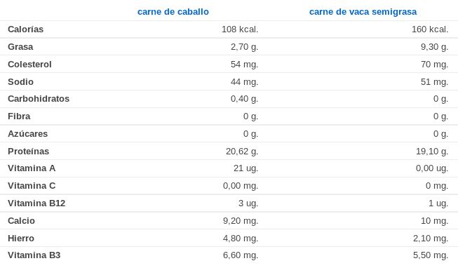 Comparativa: propiedades de la carne de caballo y de vacuno