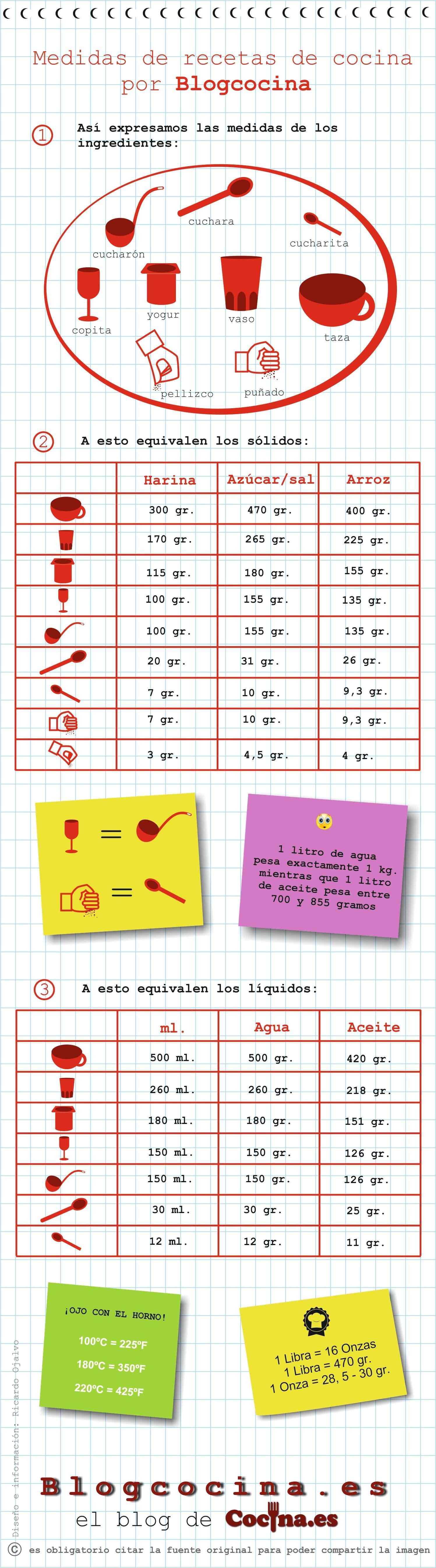 Medidas y pesos en recetas de cocina tabla de conversin for Peso de cocina