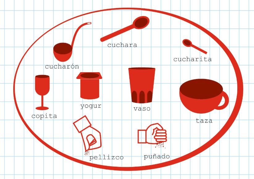 Tabla de equivalencias para cocina infograf a for Disenar mi propia cocina
