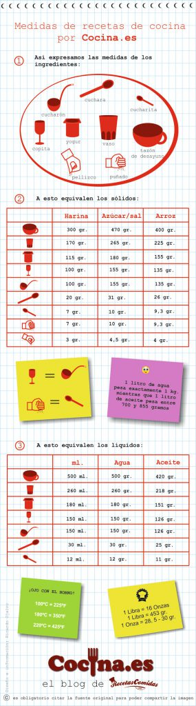 Infografia: tabla de medidas en cocina