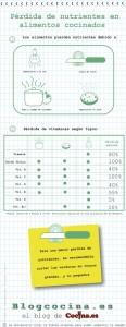 Infografía: pérdida de nutrientes de los alimentos cocinados