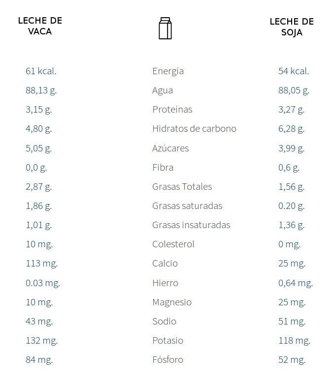 Comparativa entre la leche de vaca y la leche de soja