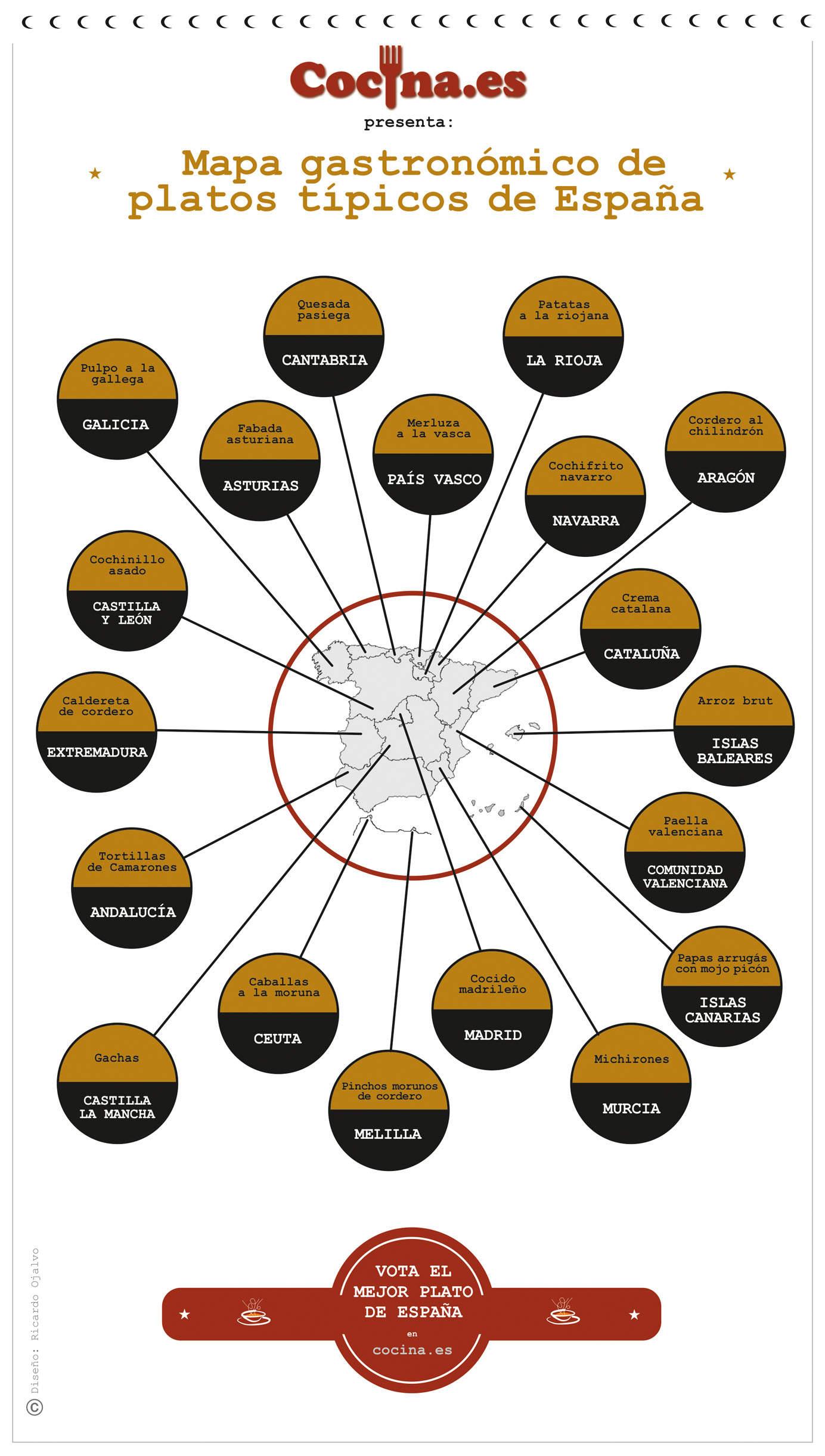 Infografia - Mapa gastronomico de platos tipicos
