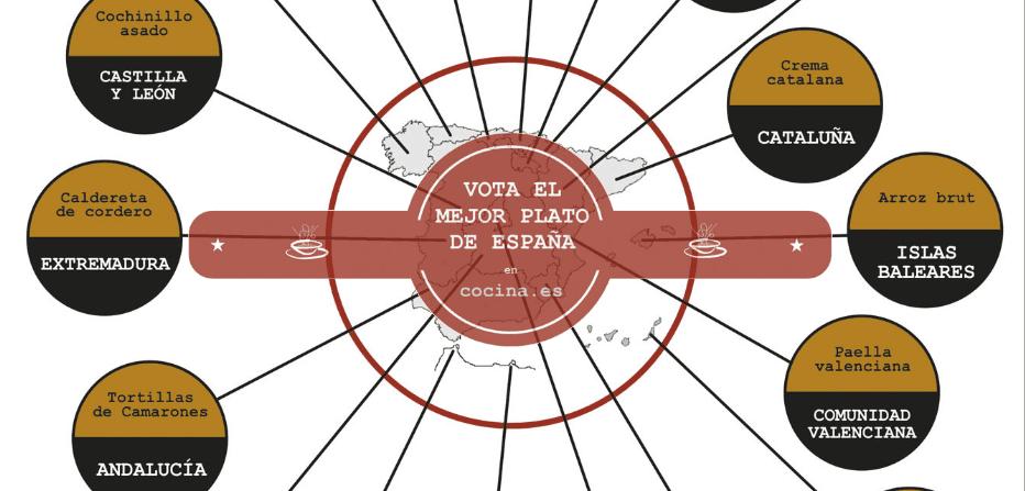 Elección del mejor plato tipico de España
