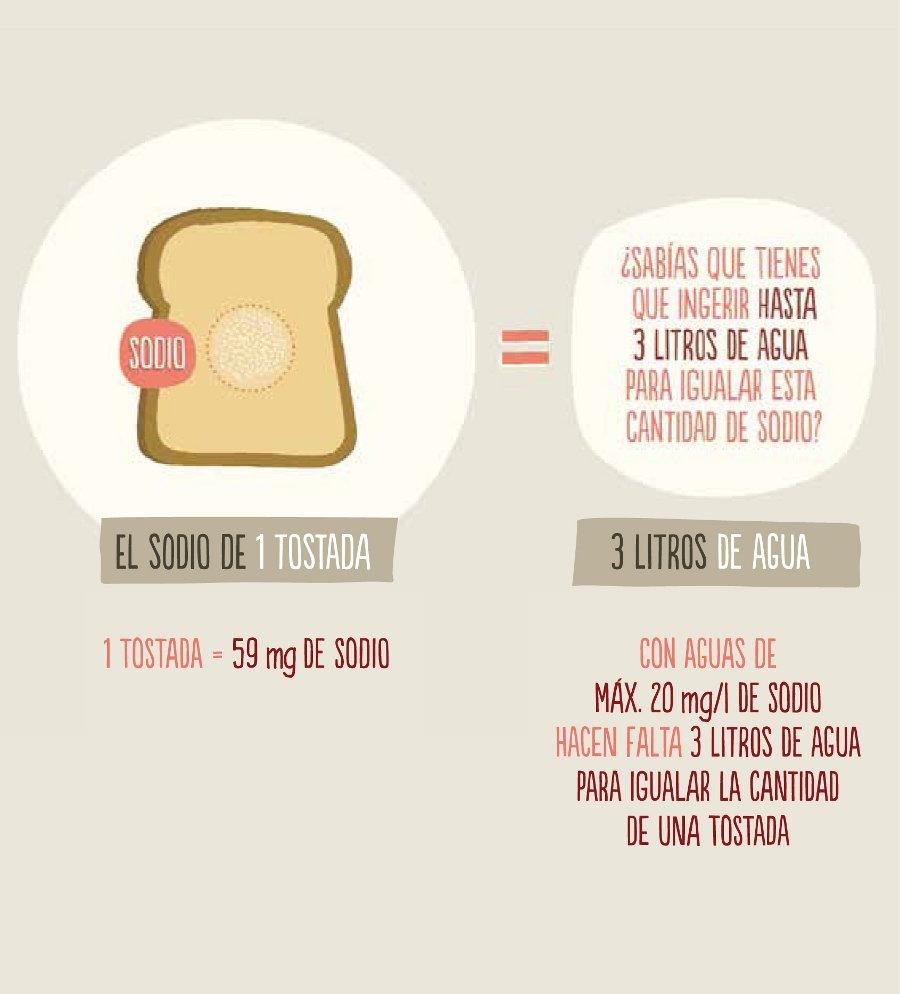 Infografia: sodio en el agua mineral