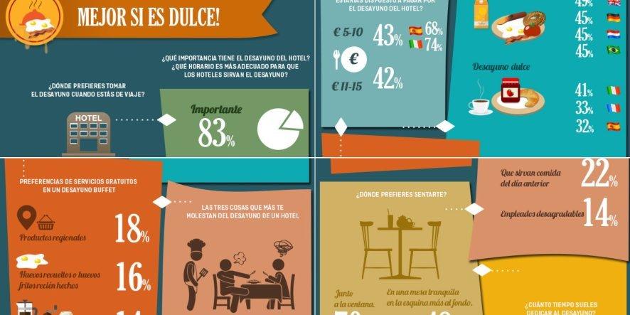 Dwsayuno en un hotel - Infografia