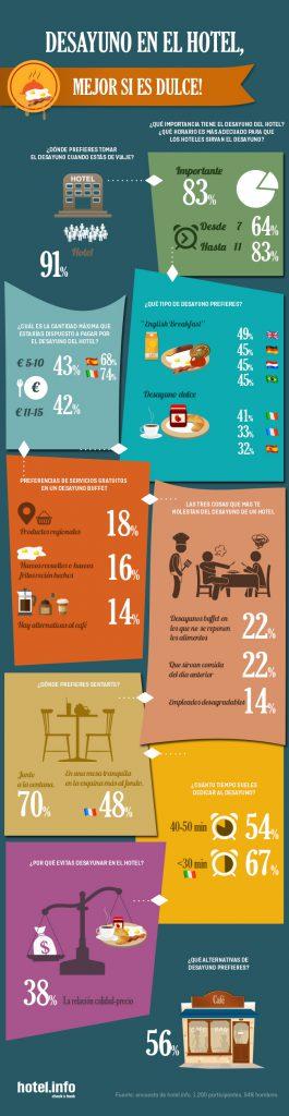 Infografía sobre desayunos en hoteles
