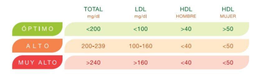 Colesterol normal, alto y muy alto