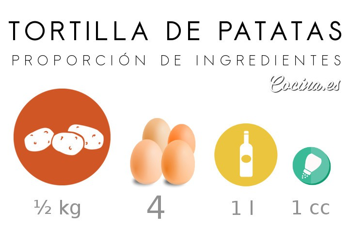Ingredientes tortilla de patatas