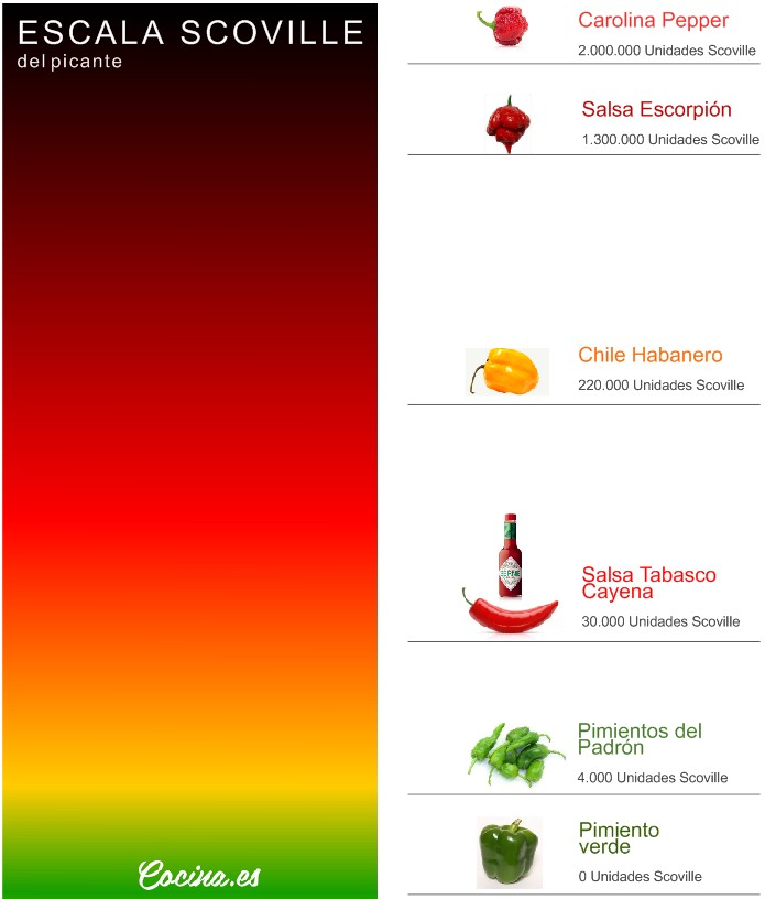 Escala Scoville: pimientos y salsas picantes