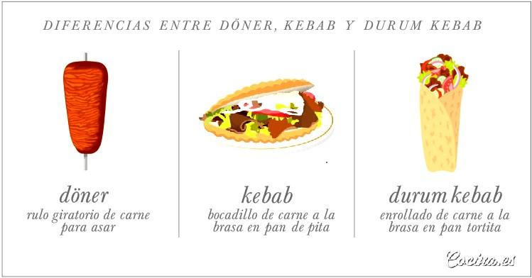 Diferencias entre Doner, Kebab y Durum Kebab
