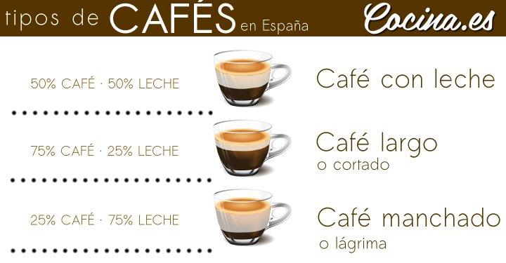 Tipos de Café y Cómo se Hacen